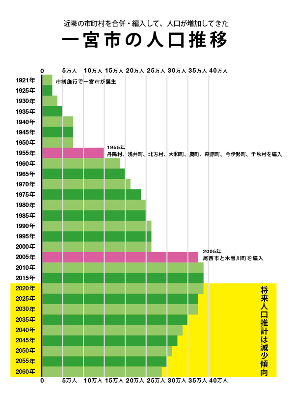 20170322人口推移